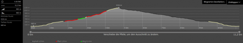 Prochenberg Höhenprofil